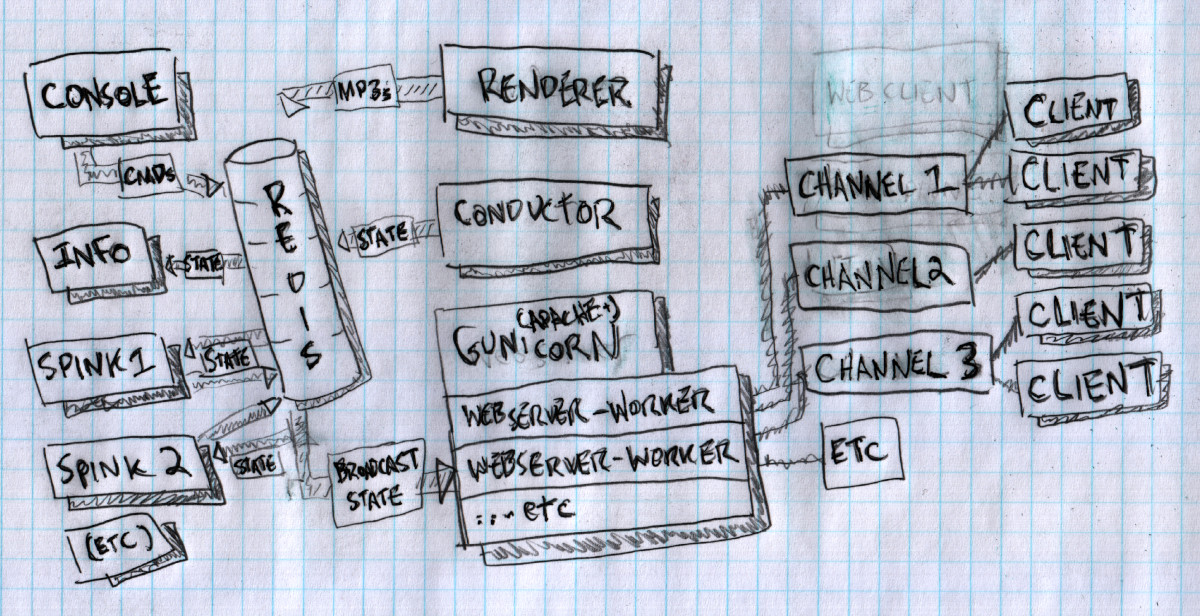 A diagram of processes running on the webserver